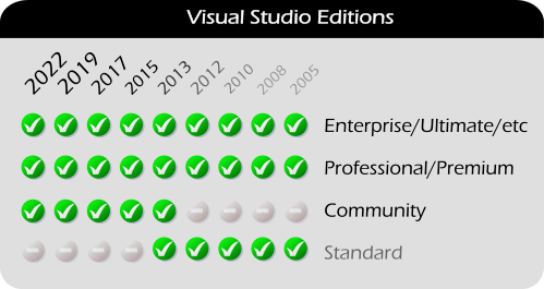 Visual Studio Community, Standard, Professional, Premium, Ultimate, and TeamSystem Editions (2013, 2012, 2010, 2008, 2005) and Atmel Studio (6.x and 5.x)